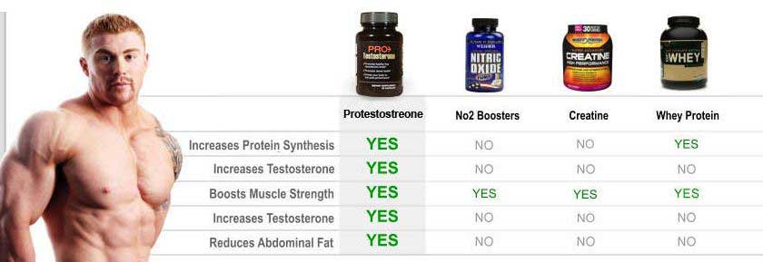 ProTestosterone-comparison