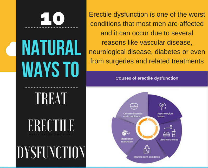 [INFOGRAPHIC]- Top 10 Ways to Cure Erectile Dysfunction Naturally